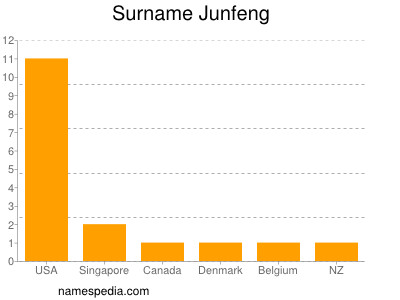 Surname Junfeng