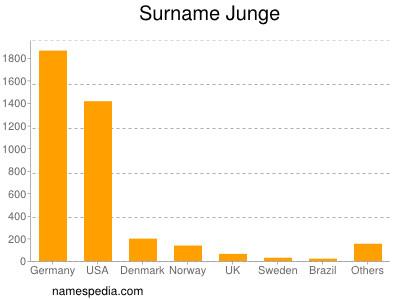 Surname Junge