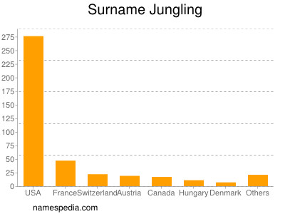 Surname Jungling