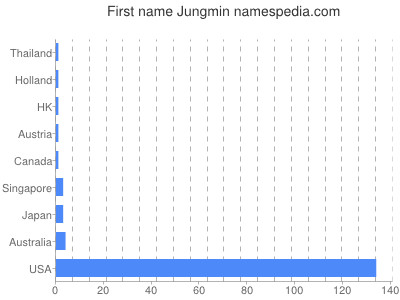 Given name Jungmin