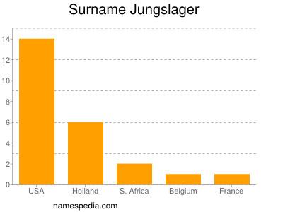 Surname Jungslager