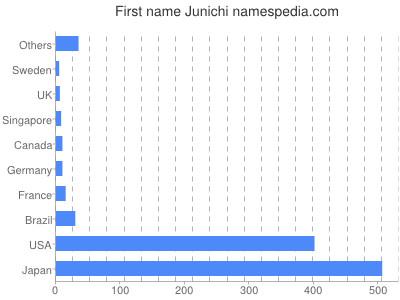 Given name Junichi