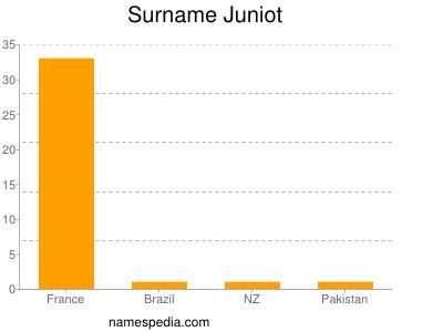 Surname Juniot