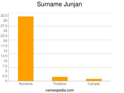 Surname Junjan