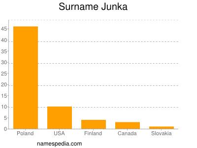 Surname Junka