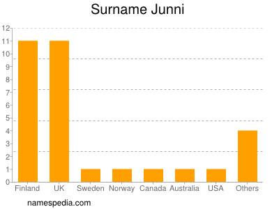 Surname Junni