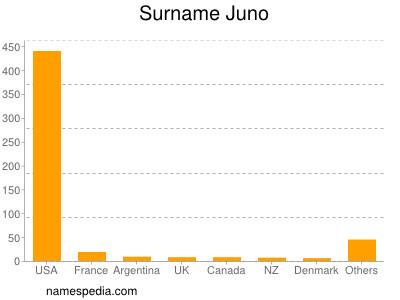 Surname Juno