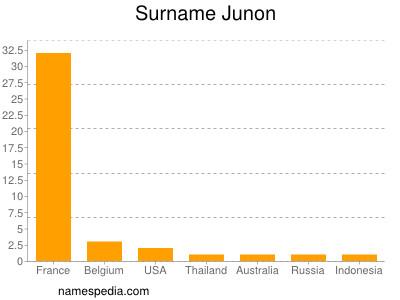 Surname Junon