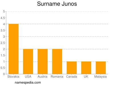 Surname Junos