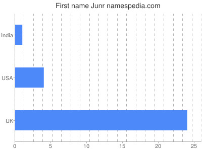 Given name Junr