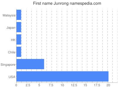Given name Junrong
