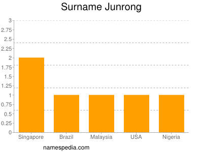 Surname Junrong