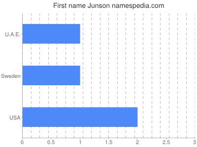 Given name Junson