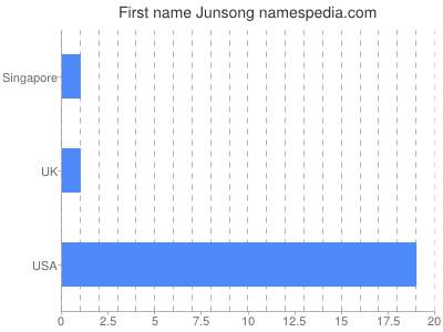 Given name Junsong