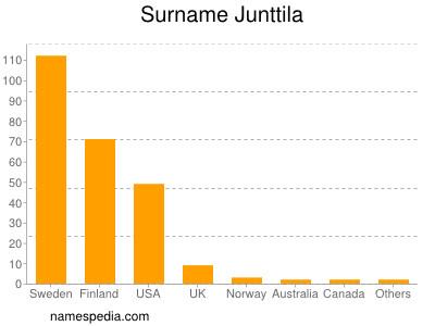 Surname Junttila