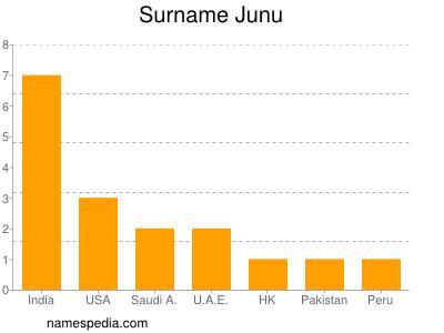 Surname Junu