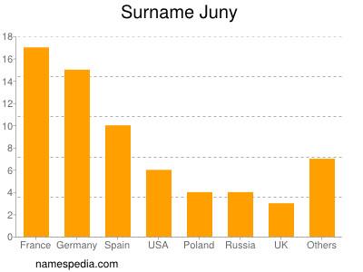 Surname Juny