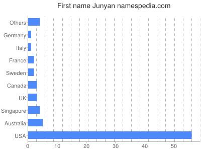Given name Junyan