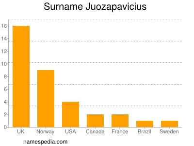 Surname Juozapavicius