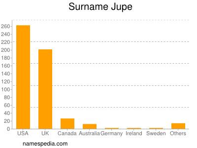 Surname Jupe