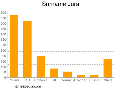 Surname Jura