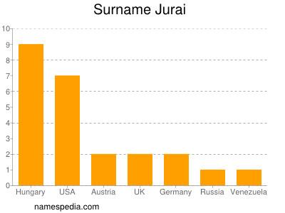 Surname Jurai