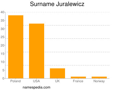 Surname Juralewicz