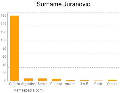Surname Juranovic