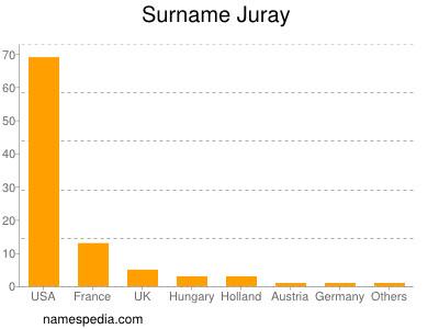 Surname Juray