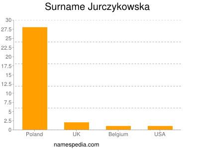 Surname Jurczykowska