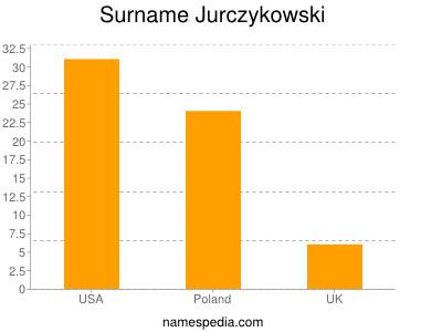 Surname Jurczykowski