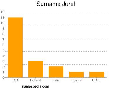 Surname Jurel