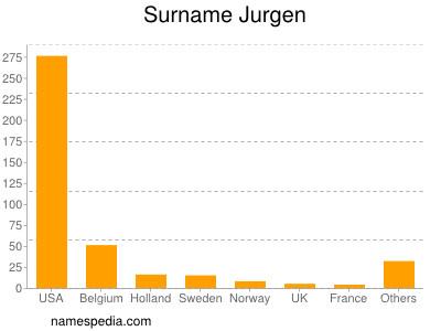 Surname Jurgen