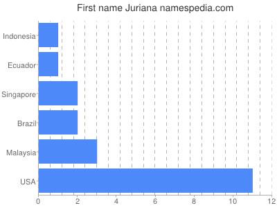 Given name Juriana