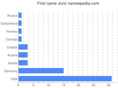 Given name Juric