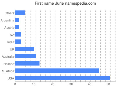 Given name Jurie