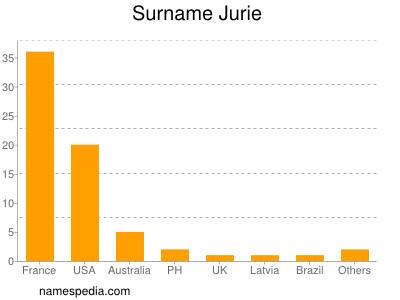 Surname Jurie