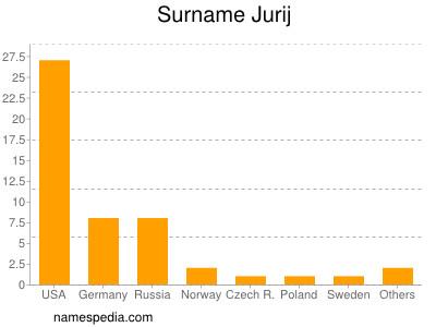 Surname Jurij