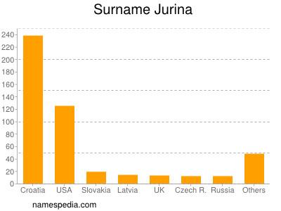 Surname Jurina