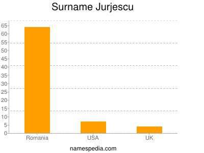 Surname Jurjescu