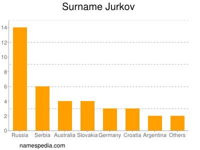 Surname Jurkov