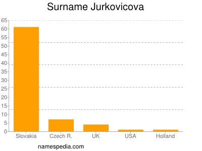 Surname Jurkovicova