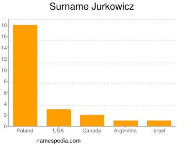 Surname Jurkowicz