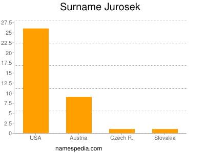 Surname Jurosek