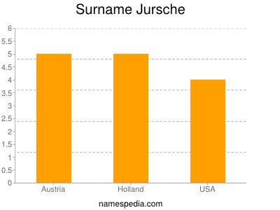Surname Jursche