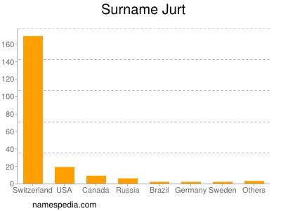Surname Jurt
