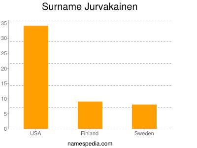 Surname Jurvakainen