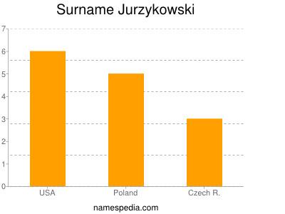 Surname Jurzykowski