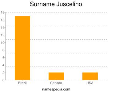 Surname Juscelino