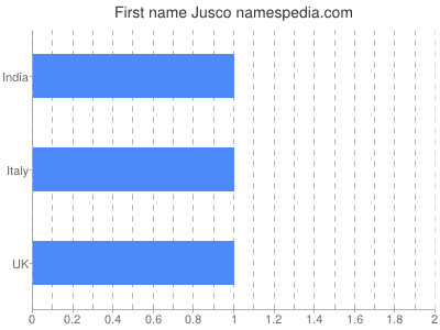 Given name Jusco